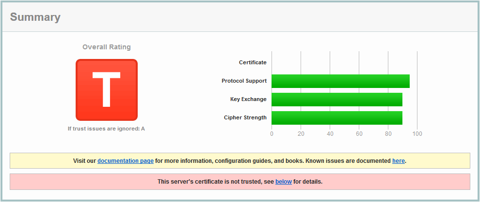 SSL Labs Test: Bewertung 100% A+ – Allerstorfer.at