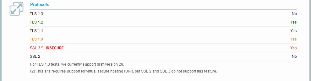 SSLv3 unsicher