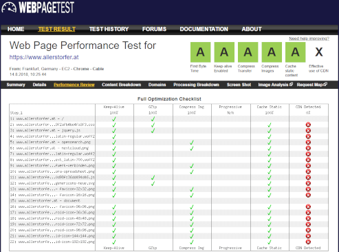 Web Page Performance Test for allerstorfer.at